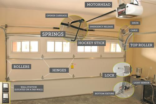 Garage Door Parts and Terms